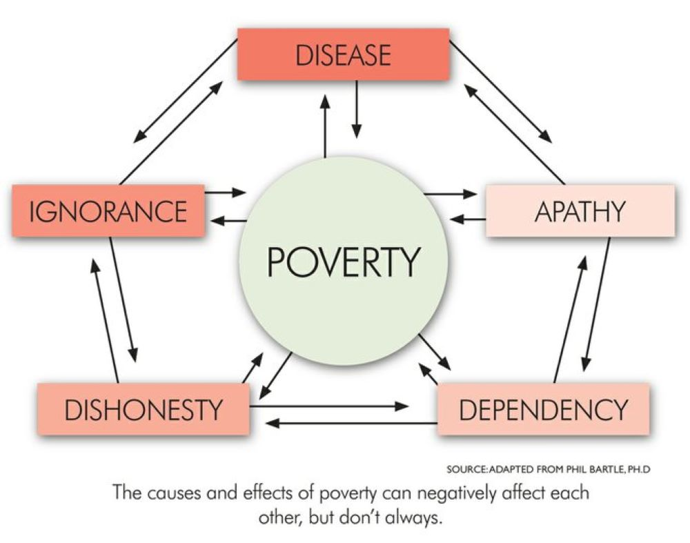 Poverty and Child Development - How Are They Linked?
